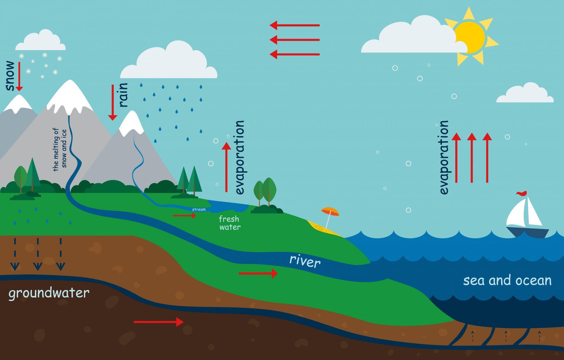 Lebensqualität Wasser